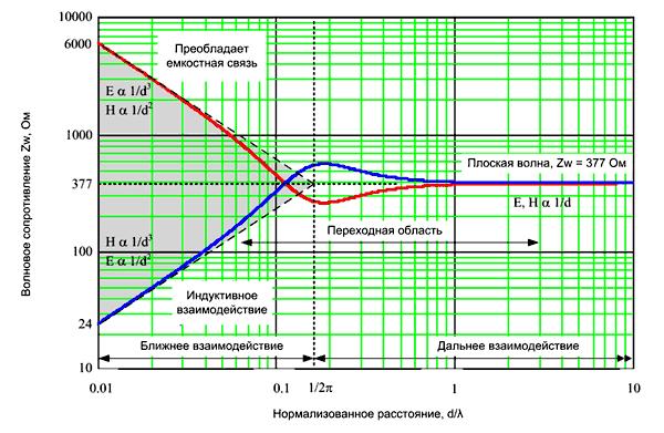 Волновое сопротивление в ближнем и дальнем поле (в соответствии с уравнениями Максвелла)