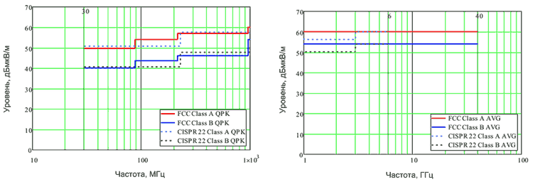 Предельные значения для устройств классов A и B в соответствии с FCC Part 15 и CISPR 22