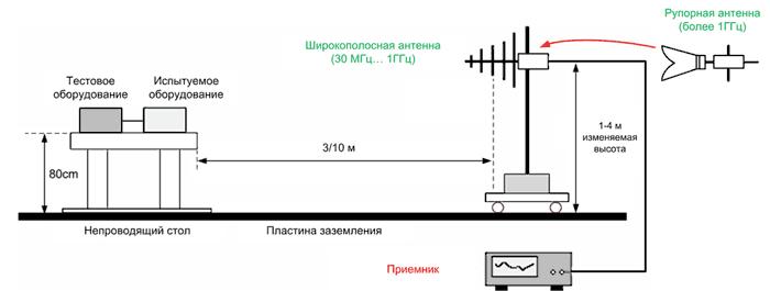 Испытательный стенд для измерения уровня помех в соответствии с FCC Part 15 и CISPR 22/32