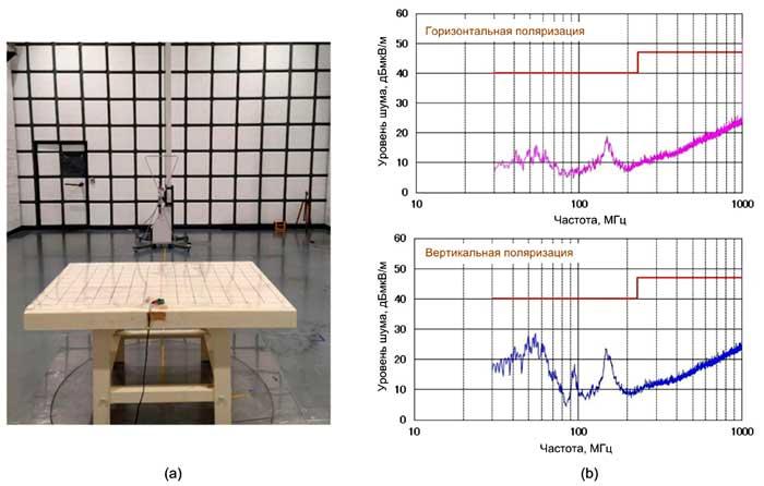 Измерение уровня электромагнитных помех в соответствии CISPR 22