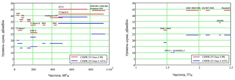 Пределы излучения для компонентов и модулей класса 5 согласно CISPR 25