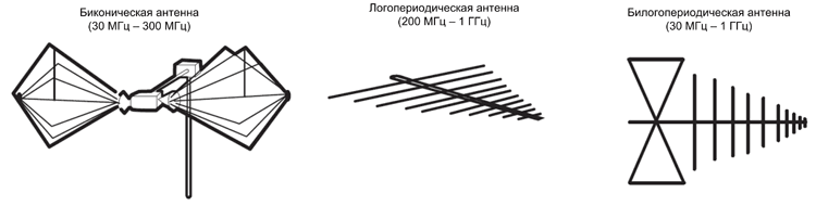 Измерительные антенны согласно CISPR 25