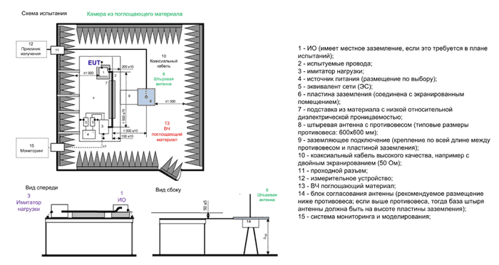 Пример испытательной установки для измерений с использованием штыревой антенны