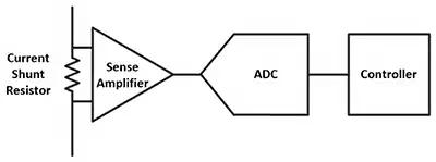 Самый простой способ измерения силы тока связан с использованием шунтового резистора (крайний слева на рисунке), на котором падает напряжение, пропорциональное протекающему через него току
