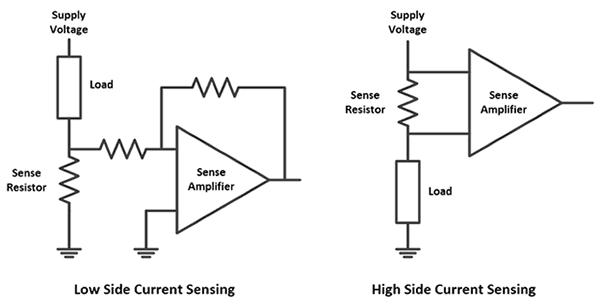 При измерениях со стороны низкого напряжения  токоизмерительный резистор устанавливают в разрыв цепи между активной нагрузкой и заземлением, тогда как при измерениях со стороны высокого напряжения  токоизмерительный резистор  устанавливают между источником питания и нагрузкой