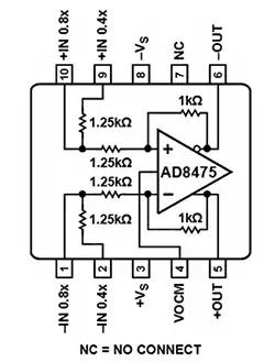 Полностью дифференциальный Funnel-усилитель AD8475 от Analog Devices имеет вывод программируемого усиления 0,8 и 0,4 с использованием внутренних подобранных резисторов с лазерной подстройкой
