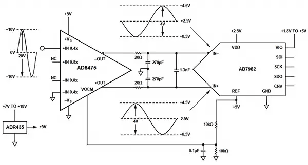 Дифференциальные выходы Funnel-усилителя AD8475 могут напрямую управлять дифференциальными входами таких АЦП как AD7982