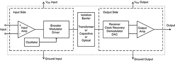 Типичный изолирующий усилитель, показывающий три наиболее часто используемых метода изоляции: трансформаторную, емкостную или оптическую связь