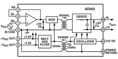 AD202JY производства Analog Devices использует трансформаторную связь для достижения прочности изоляции в 1000 В DC, здесь нужен один источник питания на 15 В