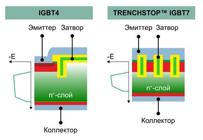 Технологии интегрирования