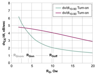IGBT dv/dt относительно величины резистора затвора RG для FS100R12W2T7