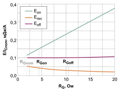 Коммутационные потери при Tvj = 125°C, VDC = 600 В, нормализованные к ICnom