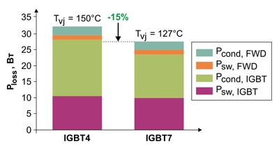 Смоделированные потери мощности на переключение для FP25R12W2T4 и FP25R12W2T7 (Easy 2B)