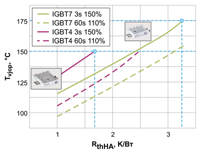Температура перехода как функция RthHA для нормального режима (ND) в сравнении FP25R12W2T4 (Easy 2B) с FP25R12W1T7 (Easy 1B)