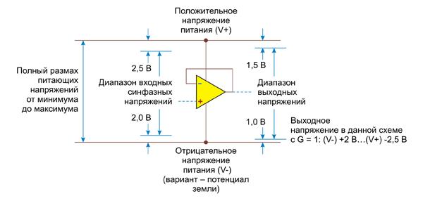 Диапазоны входных и выходных напряжений типового ОУ с биполярным питанием (dual supply)