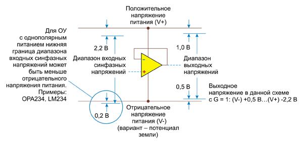 Диапазоны входных и выходных напряжений типового ОУ с однополярным питанием (single-supply op amp)