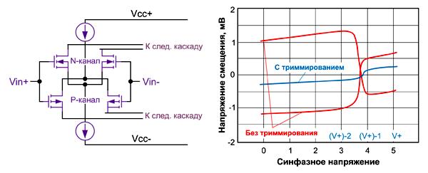 Типовой входной каскад rail-to-rail содержит два N-канальных и пару P-канальных транзисторов