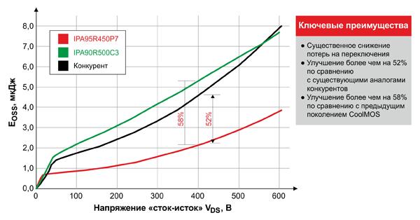 Сравнение значений Eoss для транзисторов с сопротивлением 450 мОм и корпусом TO-220 FullPAK от разных поставщиков