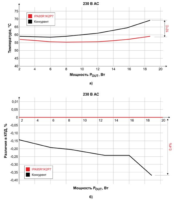 Сравнение нагрева транзисторов (а) и относительной эффективности (б) светодиодного драйвера мощностью 20 Вт при использовании различных силовых ключей