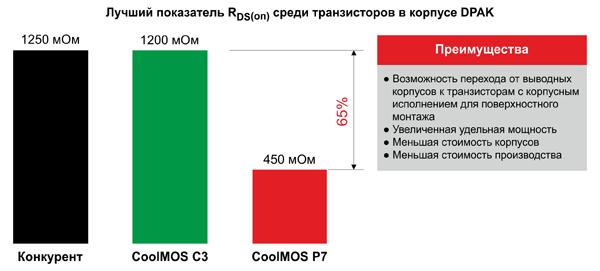 CoolMOS™ P7 обеспечивает самое малое значение сопротивления открытого канала среди транзисторов 950 В в корпусном исполнении DPAK