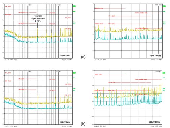 Результаты измерений кондуктивных помех в соответсвии с CISPR 25