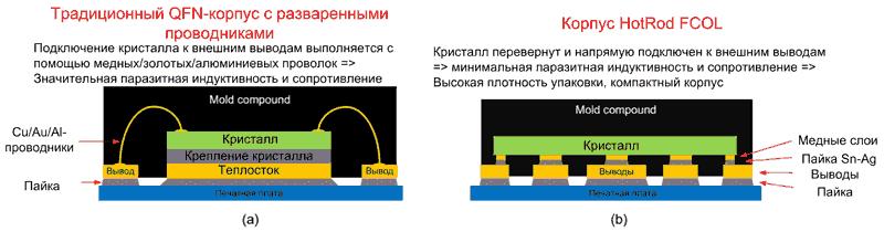 Сравнение конструкций микросхем: традиционный QFN-корпус (a), корпус HotRod FCOL (b)