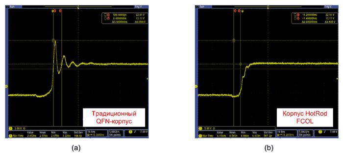 Сравнение форм сигналов напряжения на узле коммутации