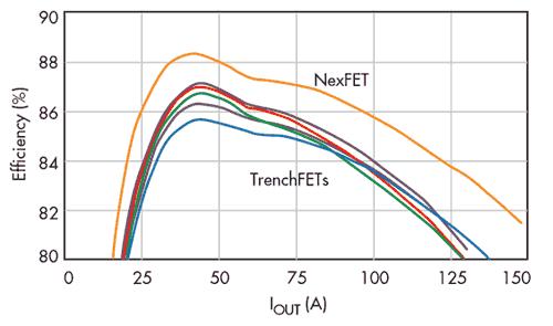 Технология NexFET позволяет значительно повысить эффективность по сравнению с TrenchFET