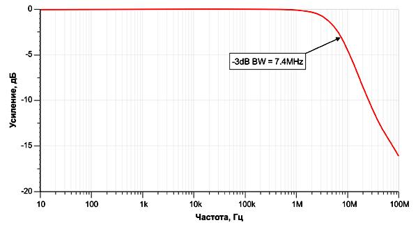 Частотная характеристика буферного повторителя