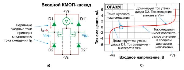 Защита ОУ от ESD и перенапряжений (EOS) с помощью диодов, (a); зависимость тока смещения от входного напряжения (б)