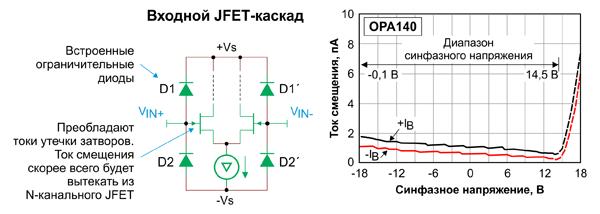 Входной ток для ОУ с JFET-входами, как правило, однонаправлен