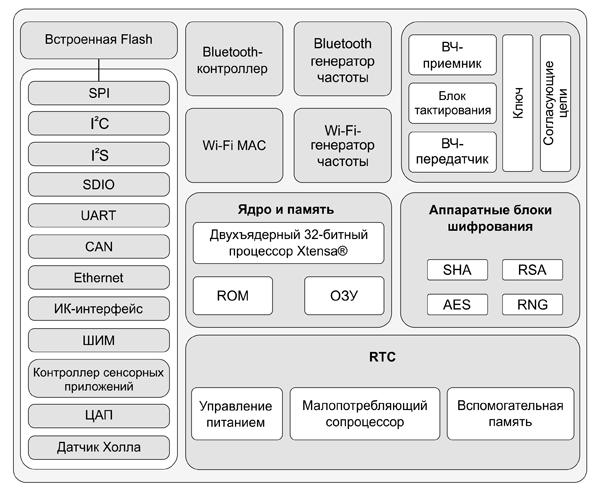 Блок-схема микросхем ESP32