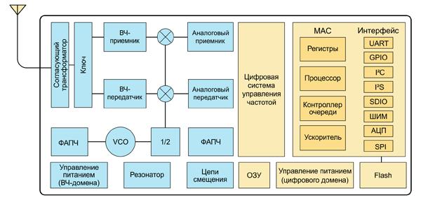 ESP8266 состоит из двух доменов: высокочастотного и цифрового
