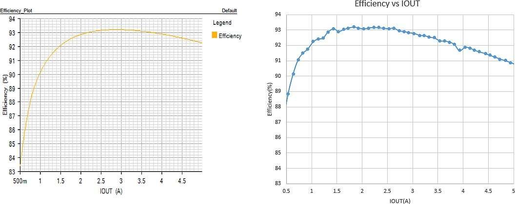Смоделированный переходный процесс (а) и полученный отклик системы (б)