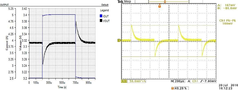 Данные модели (а) и данные измерения (б) пульсации выходного напряжения при токе нагрузки 2,5 А