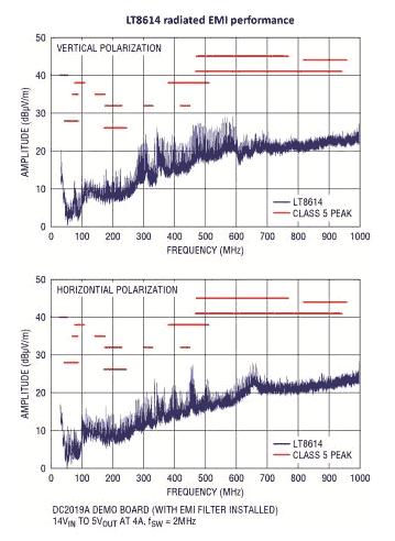 Уровень излучения электромагнитных помех LT8614 позволяет ему соответствовать самым строгим ограничениям CISPR25 Class 5