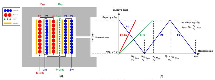 Поперечный разрез трансформатора (а) распределение напряжения по окну, с уложенными обмотками (b)
