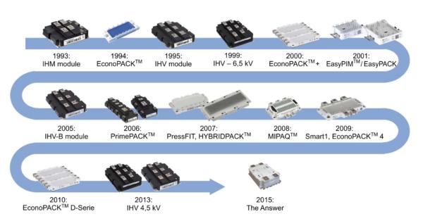 История развития IGBT-модулей компании Infineon