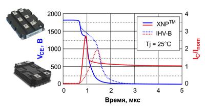 Диаграммы напряжений и токов при открытии IGBT платформ IHV-B и XHP™