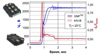 Диаграммы напряжений и токов при переключении диодов платформ IHV-B и XHP™