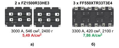 Сравнение удельной мощности преобразователей, реализованных на платформах IHV-B (а) и XHP3 (б)