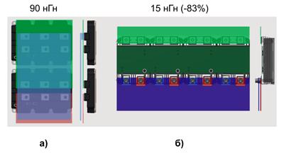 Сравнение величин паразитной индуктивности преобразователей, реализованных на платформах IHV-B (а) и XHP3 (б)