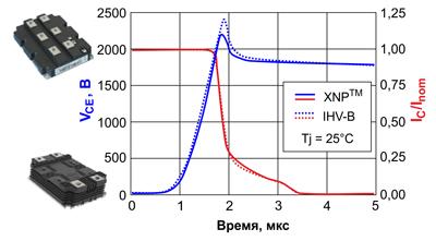 Диаграммы напряжений и токов при закрытии IGBT платформ IHV-B и XHP™