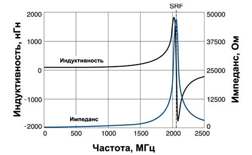 Частотная зависимость индуктивности и импеданса проволочного дросселя 100 нГн