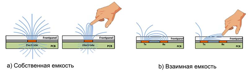 Емкостные технологии с измерением собственной емкости (а) и с измерением взаимной емкости (b)