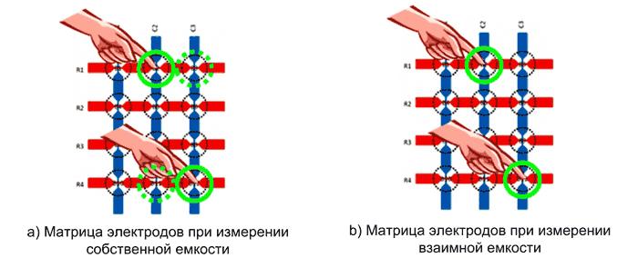 Электродная матрица может использоваться с любой из описанных выше емкостных технологий