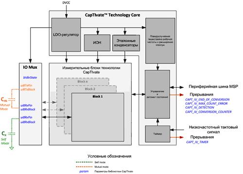 Периферийный блок CapTIvate включает в себя как аналоговые, так и цифровые компоненты