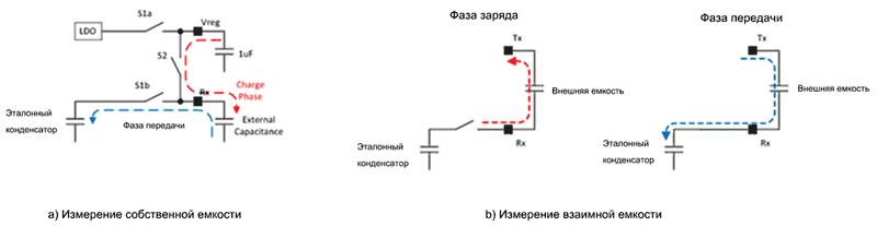 Вне зависимости от выбранной технологии, процесс измерения состоит из двух фаз: фазы заряда и, следующей за ней, фазой переноса