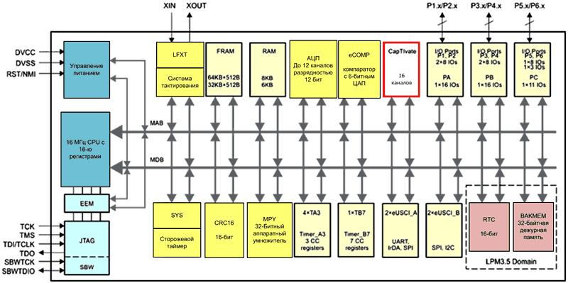 Микроконтроллеры MSP430FR2676 имеют до 16 каналов CapTIvate