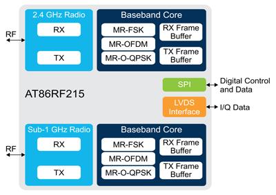 Структурная схема трансивера AT86RF215